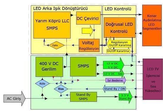 Keçiören LED TV besleme katı blok diyagramı