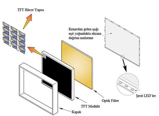 Keçiören LED arka aydınlatmalı televizyonun yapısı