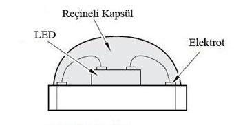 Keçiören Televizyon Tamiri LED aydınlatmalı panellerde kullanılan LED kesiti