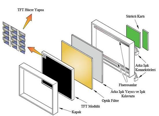 Keçiören televizyon tamiri Standart LCD panelin yapısı