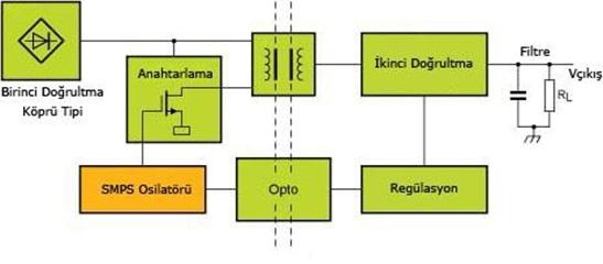 Keçiören TV  Genel SMPS blok diyagramı